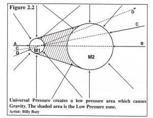 Tesla Radiant Electric Gravity Pressure