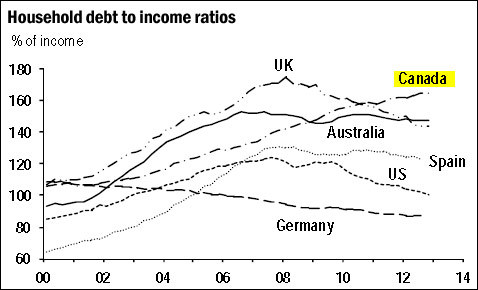 canada household to debt income ratio 2013