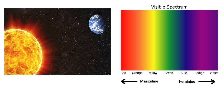 Colour Spectrum Masculine Feminine Sun Earth Space