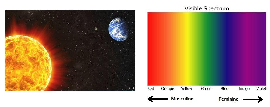 Colour Spectrum Masculine Feminine Sun Earth Space