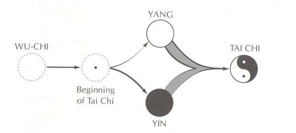Wu Chi Yin Yang