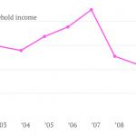 Median US hosuehold income