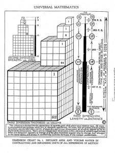 Universal Mathematics Cubes Walter Russell
