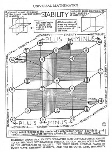 Universal Mathematics Quandrants Cubes Walter Russell
