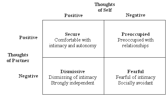 Attachment styles four