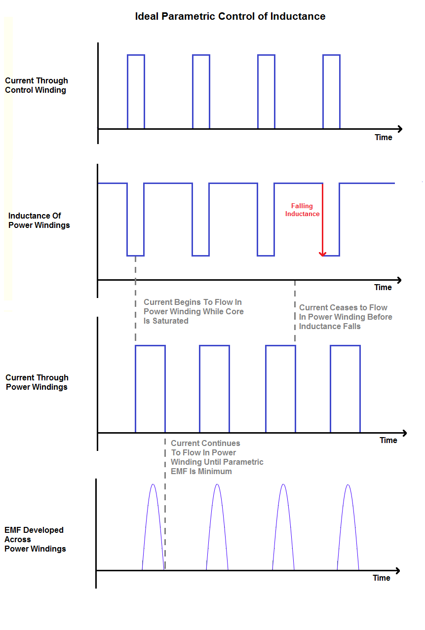 Ideal Inductance Control