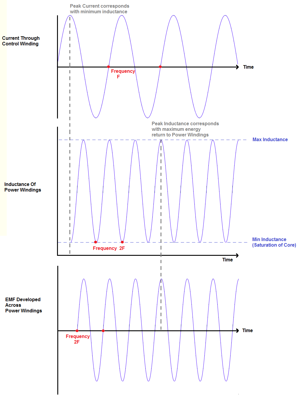 Theoretical Inductance changes