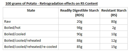 Potato Retrogradation Resistant Starch grams