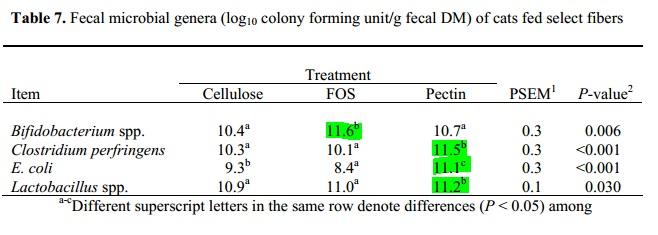 FOS Pectin Cat microbe count