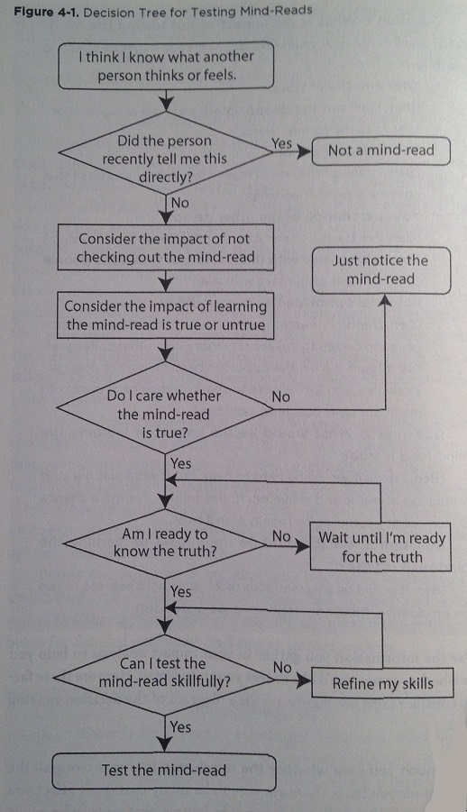 Decision Tree for Testing Mind-Reads SAVI SCT