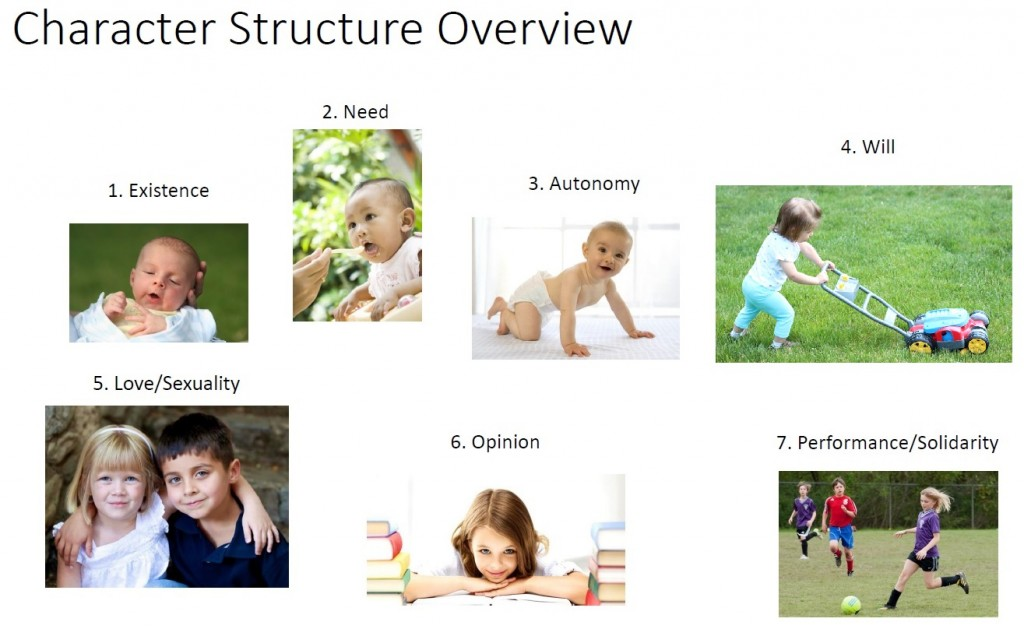 Bodynamic-Character-structure-overview-2